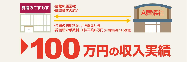 100万円の収入実績